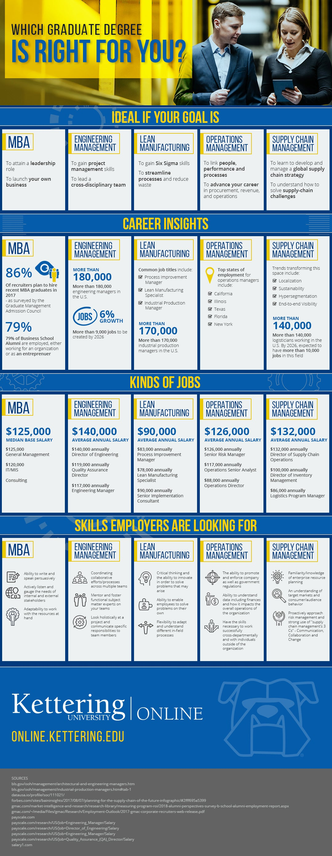 Online Engineering Degrees from Kettering University Infographic